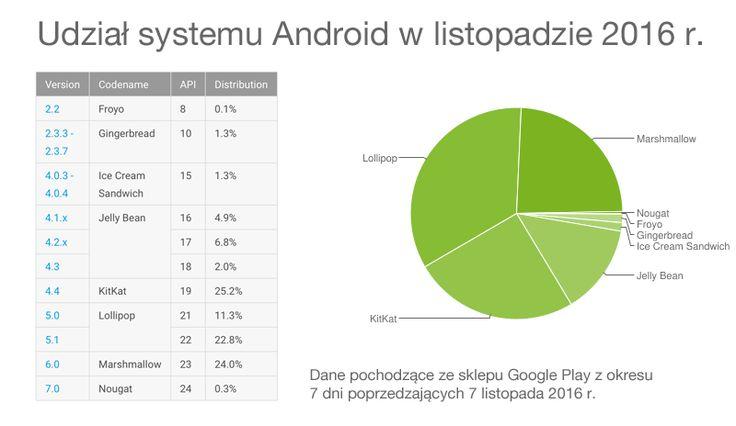 Dystrybucja wersji systemu Android za listopad 2016 roku pokazuje po raz pierwszy Androida 7.0 Nougat z minimalnym udziałem 0,3 proc.