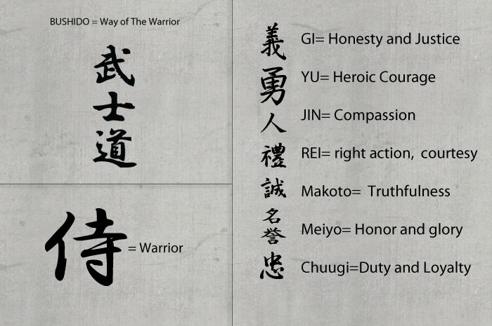"The seven virtues of  Bushido, the way of the warrior. Bushidō, literally ""military scholar road"", is a Japanese word for the way of the samurai life, loosely analogous to the concept of chivalry."