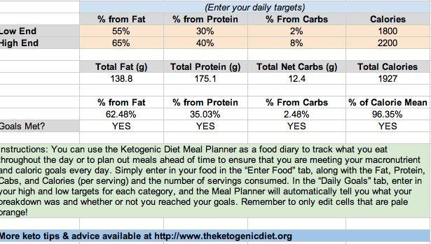 ketogenic diet meal planner