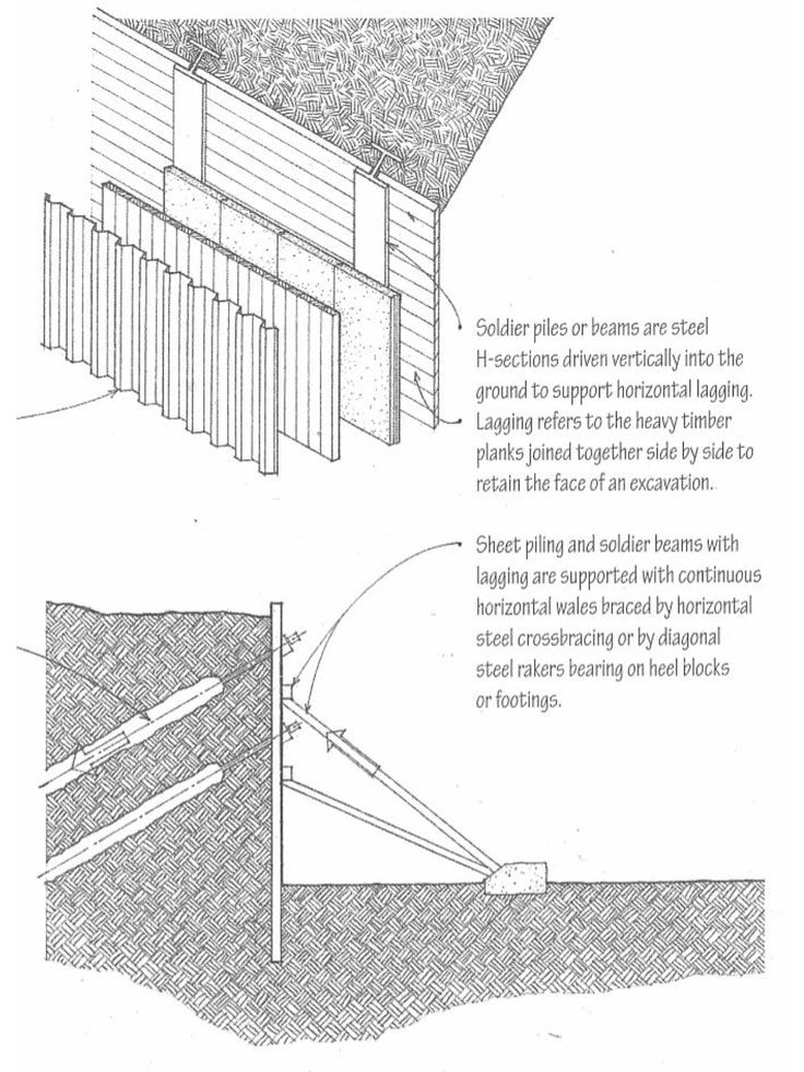 Soldier Beams Horizontal Lagging Sheet Piling
