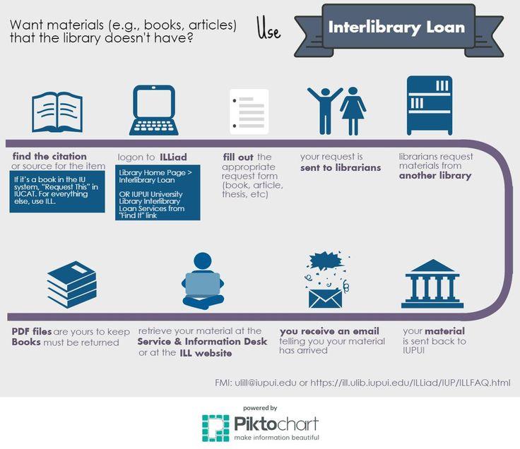 Best InterLibrary Loan Images On   Bookshelf Ideas