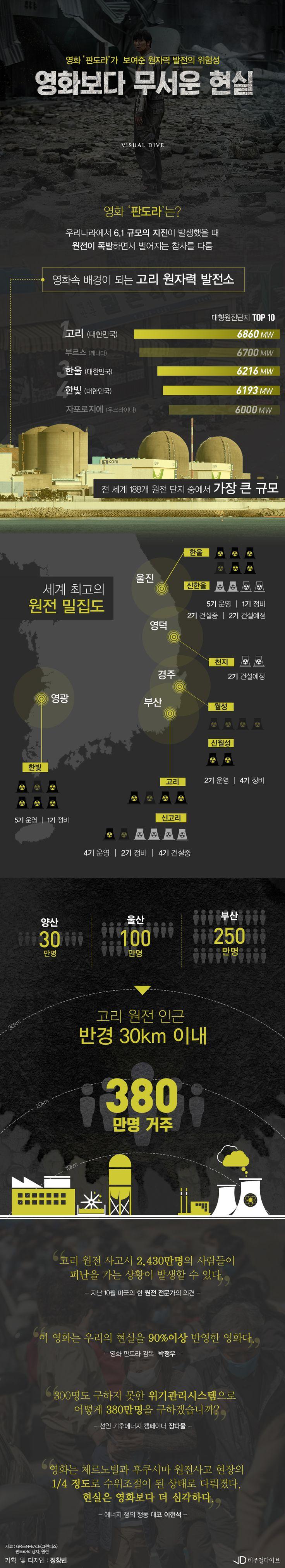 영화 '판도라'를 통해 본 원자력 발전의 위험성[인포그래픽] #atomic / #Infographic ⓒ 비주얼다이브 무단 복사·전재·재배포 금지