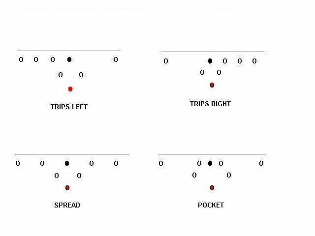 8 On 8 Tackle Football Formation