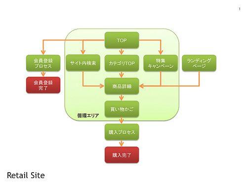 ハイレベルサイトマップの作り方 - dIG iT