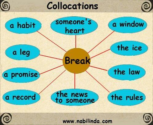"English Collocations for ""to break"""