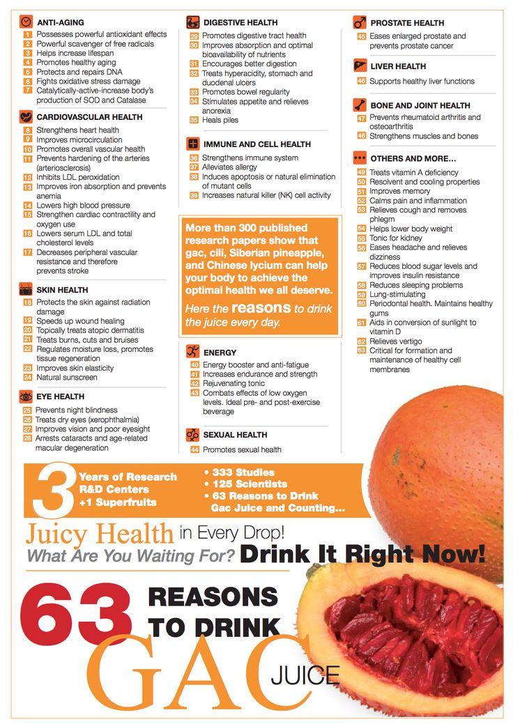63 Reasons to drink Gac juice