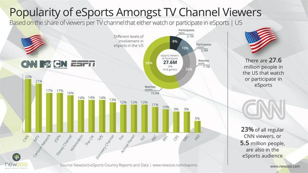 Popularity of #eSports amongst (US) TV channel viewers.