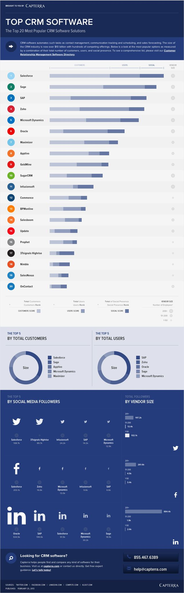 Here's a comparison of the 20 most popular CRM software solutions. elevation has…