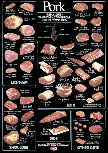Chart of Pork Cuts and how to cook them - infographic
