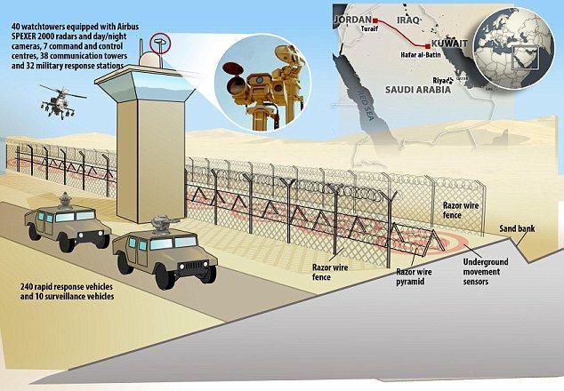 northern border security saudi - Google 검색