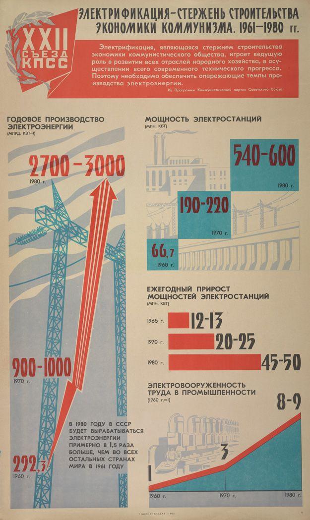 Электрификация-стержень строительства экономики коммунизма, 1961-1980 гг.