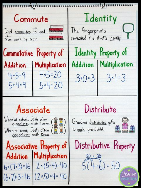 Math Properties- Connecting with the Terms Math Properties Anchor Chart! Teach s…