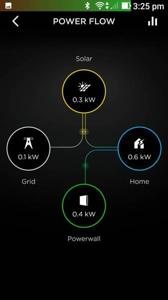 Energy storage is becoming more and more interesting to smart home owners and we recently spotted this write up of a Tesla Powerwall 2 installation on Michael Vorstermans Blog. A great account of t…