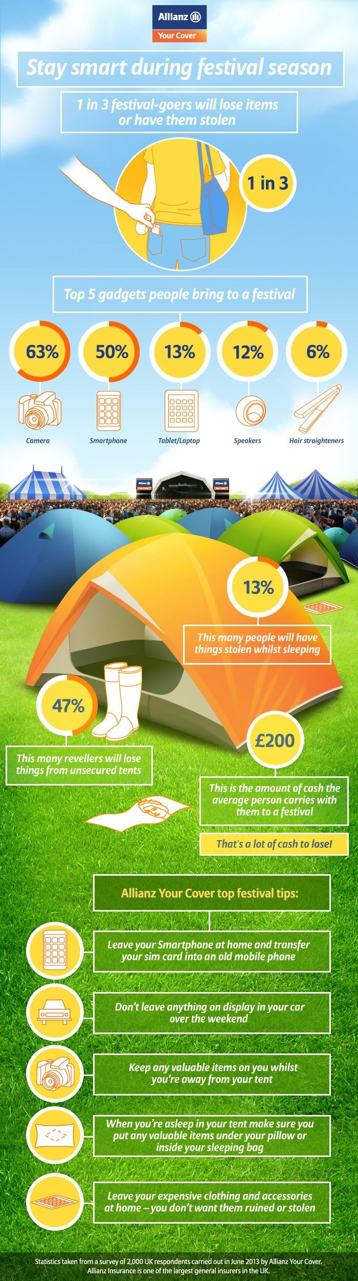 Although we try very hard to create a safe environment for our festival goers, we want you to know some statistics on thievery at festivals! Be careful!