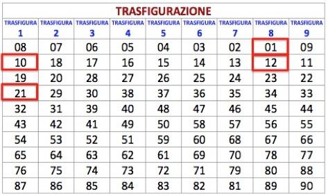 Condizione del 12 gennaio 2013    Previsione integrale    MILANO-TORINO (secondarie CA-RM-NZ)  2-20 estratti solo su TO-MI  abbinamenti 12-21-1-10    Gioco principale e ristretto    MILANO-TORINO (secondarie CA-RM-NZ) oppure TUTTE   terzine per ambo e terno 1-2-12 , 10-20-21 (oppure ambi secchi 1-2 , 1-12 , 2-12 , 10-20 , 20-21 , 10-21)    TERZINA PRINCIPALE 1-12-2 oppure ambi secchi 1-12 , 2-12 , 1-2 - PER UN GIOCO RISTRETTO GIOCARE SOLO SU MI-TO-TT-NZ  PER 7 COLPI DAL 22 GENNAIO 2013
