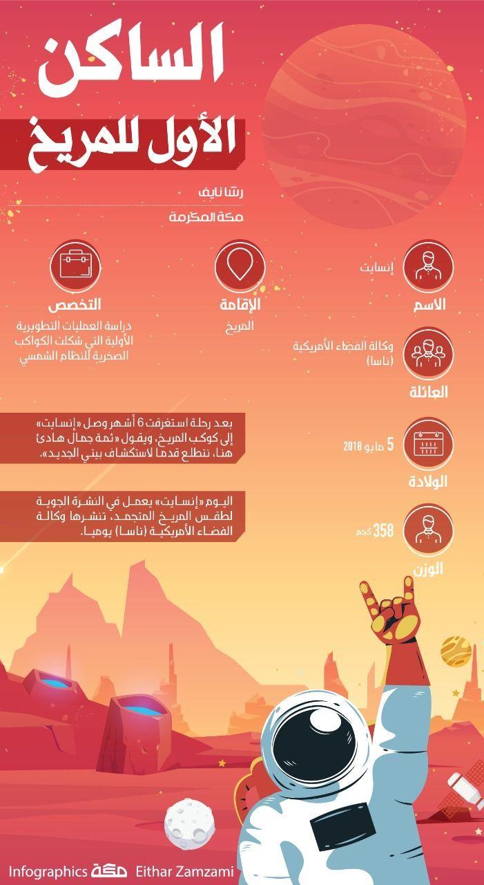 الساكن الأول للمريخ إنفوجرافيك جراف المريخ Infographic Ads Movie Posters