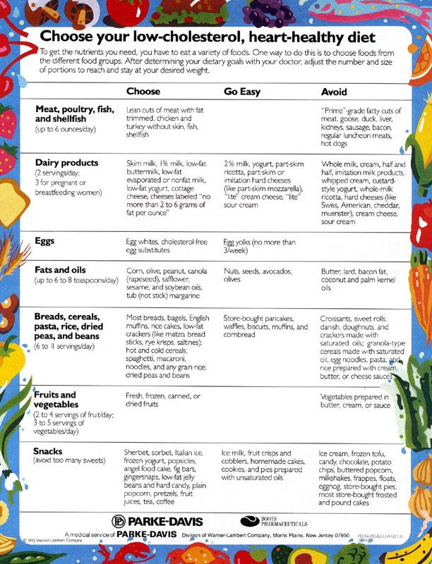 cholesterol cheat sheet
