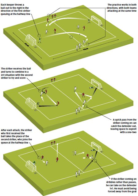 47 best football tactics images on pinterest soccer drills soccer strike partners soccer drill fandeluxe Gallery