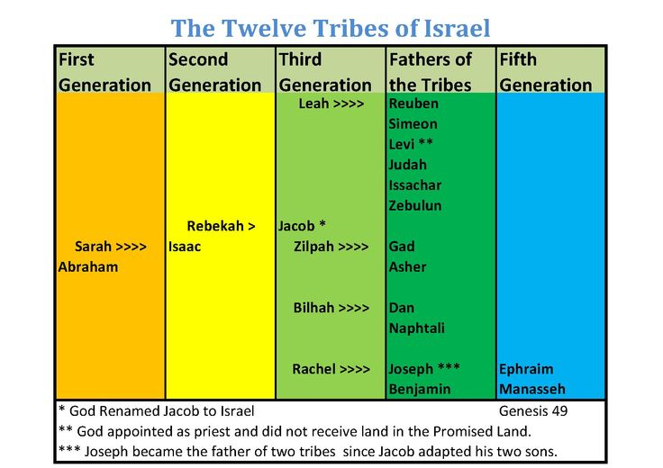 12 tribes in the bible pdf