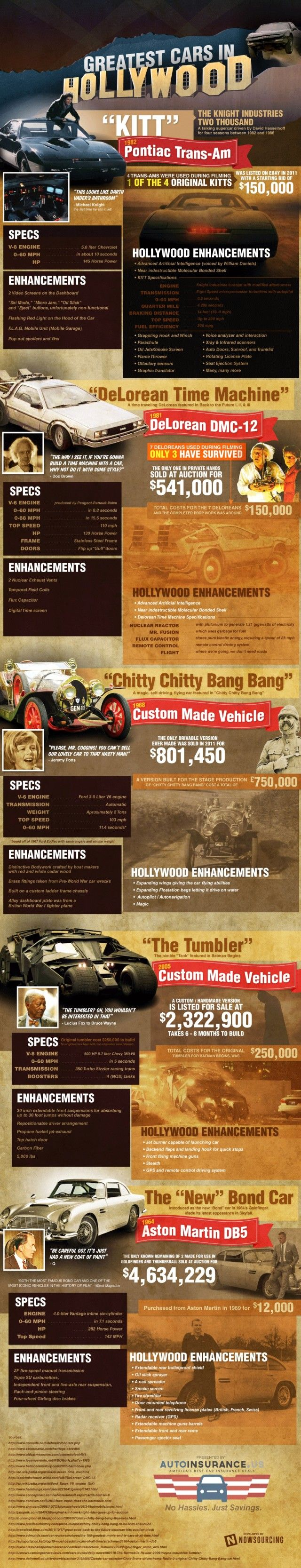 Greatest hollywood cars infographic is one of the best infographics created in the entertainment movies category check out greatest hollywood cars now