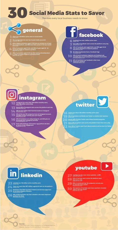 30 Social Media Stats to Savor - #Infographic