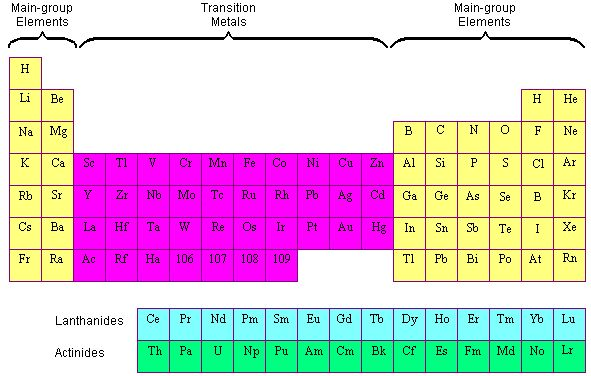 The Alkaline Earth Metals General Chemistry Pinterest - best of periodic table alkaline earth metals definition