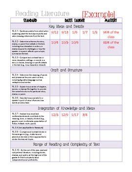 Common Core Math and ELA Galore {5th Grade Checklist} Dates taught, etc.