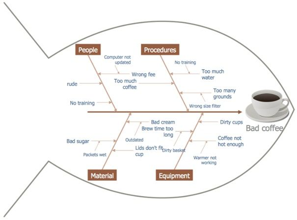 Introduction Root cause analysis