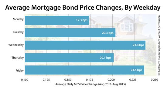 Mortgage rates change all day, every day -- but what's the best day to lock something in? Analysis of MBS data, helpful conclusions, and today's live rates.