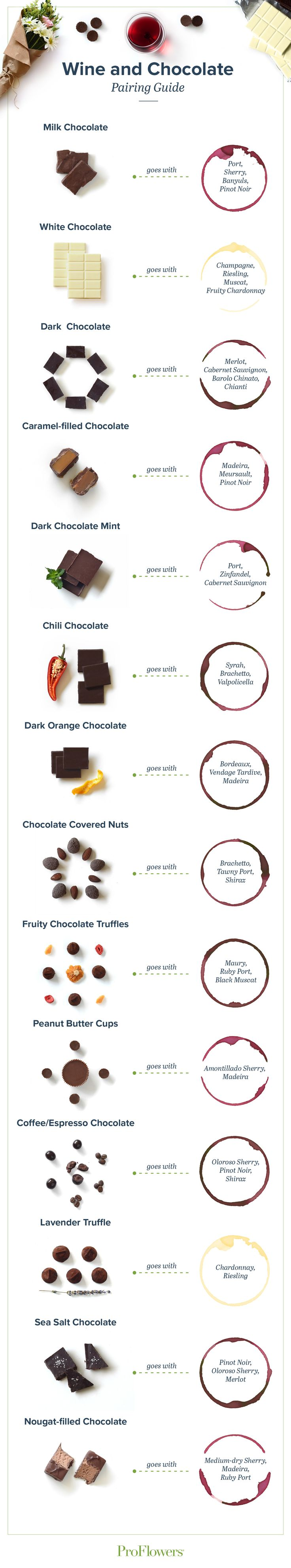 Wine and Chocolate Pairings to Impress Your Guests - ProFlowers Blog