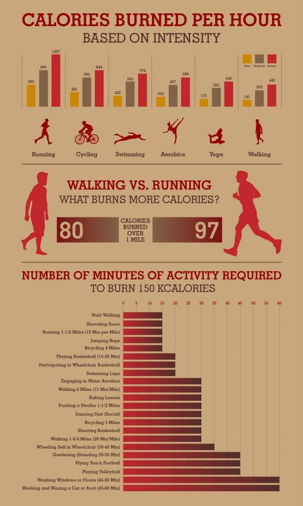 """If you think running beats walking for optimum calorie burning, you are right. As the infographic """"Calories Burned Per Hour"""" shows, it is the clear winner."""