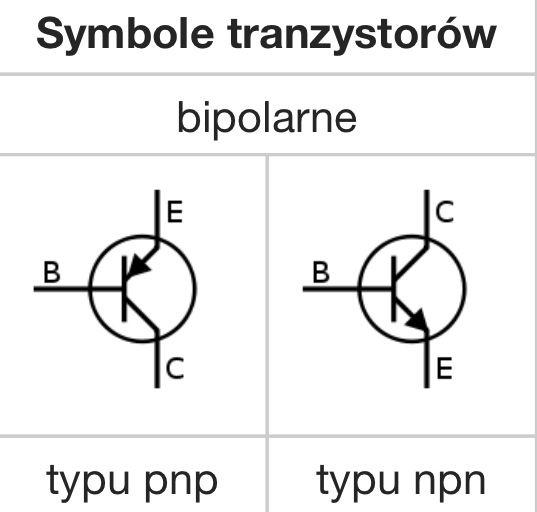 Symbole tranzystorów bipolarnych. Tranzystor bipolarny to odmiana tranzystora, półprzewodnikowy element elektroniczny, mający zdolność wzmacniania sygnału. Zbudowany jest z trzech warstw półprzewodnika o różnym typie przewodnictwa. Charakteryzuje się tym, że niewielki prąd płynący pomiędzy dwiema jego elektrodami (nazywanymi bazą i emiterem) steruje większym prądem płynącym między emiterem, a trzecią elektrodą.