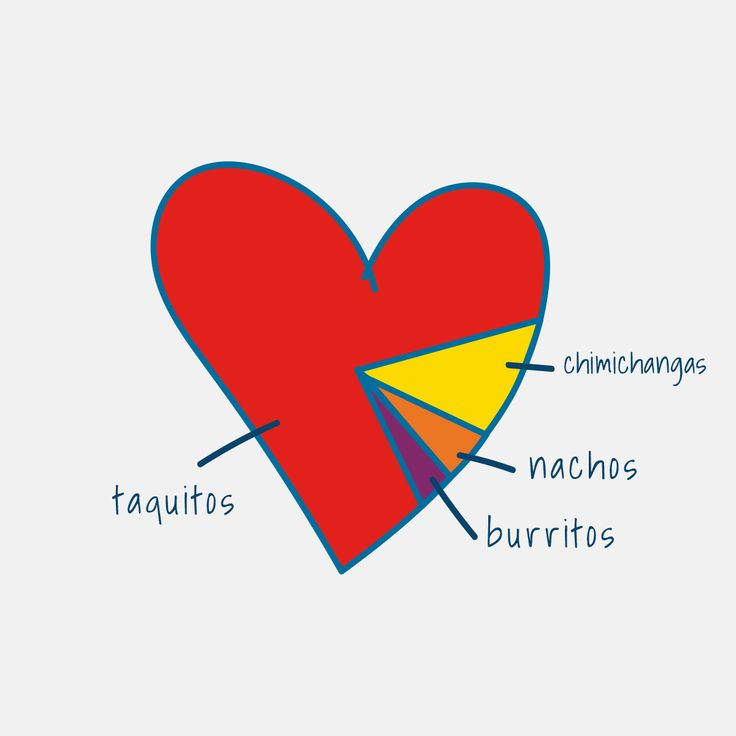 you know that's true. #heart #taquitos #love #mexicanfood #fun #illustration #piechart