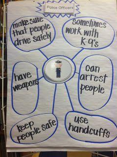 Mrs. Lowes' Kindergarten Korner:  Police Officers  Bubble Map plus a FREEBIE!