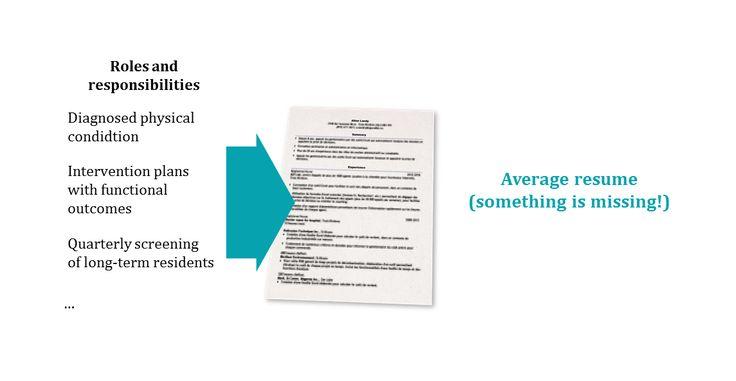 Average OT Resume