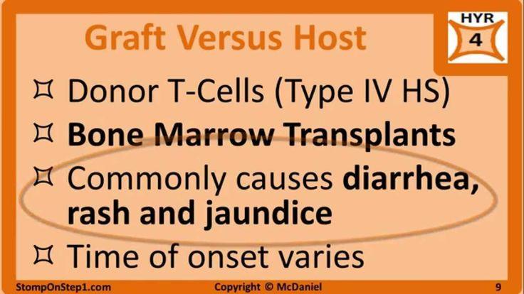 Transplant Rejection, Hyperacute Acute Chronic Graft versus Host