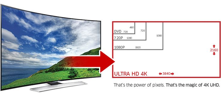 4K UHD TV | Computers, TVs, Video Games, Cell Phones & More | TheSource.ca