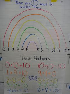 Rainbow to 10 Math Anchor Chart.  Could be the best way to teach Composing/Decomposing Numbers ever!