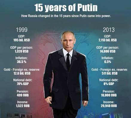 15 years of Putin!