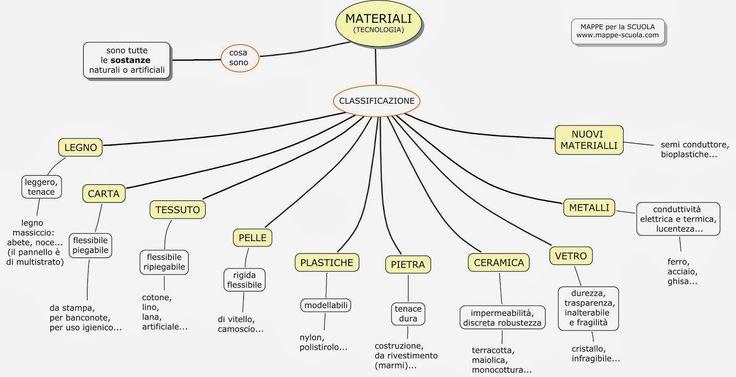 MAPPE per la SCUOLA: LA PROPRIETA' dei MATERIALI (Tecnologia I media)