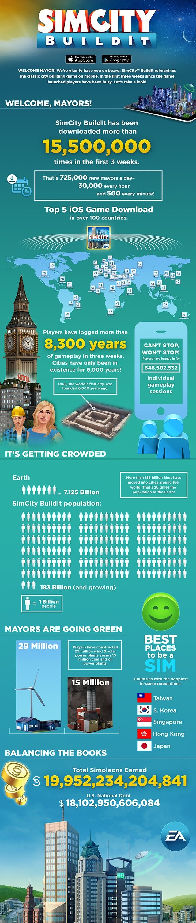 SimCity BuildIt Infographic #sims #videogames