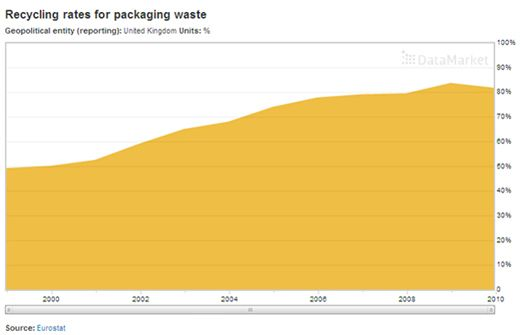 recycling rates for packaging waste