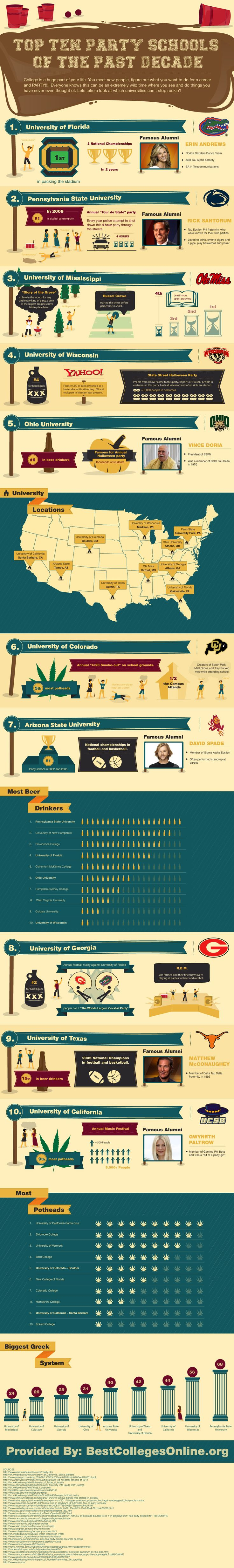 Best 25+ Top party colleges ideas on Pinterest | Ideas for ...