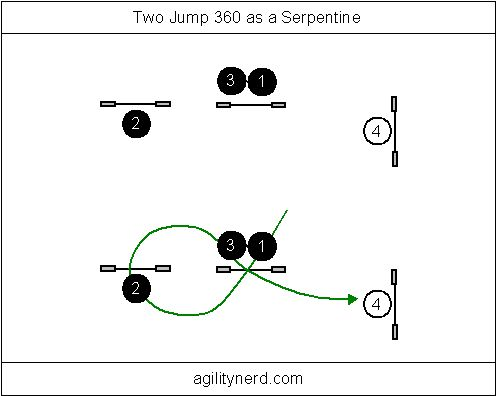 Example Two Jump 360 Serpentine and dog path