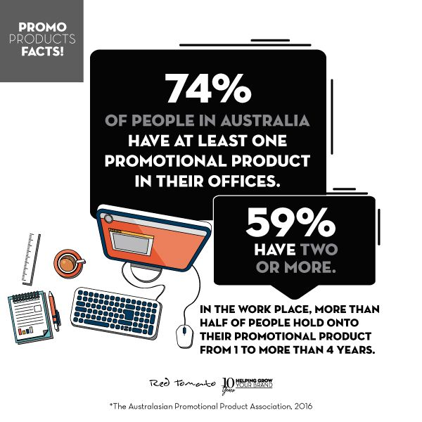 74% of people in australia have at least one promotional product in their offices. 59% have two or more...