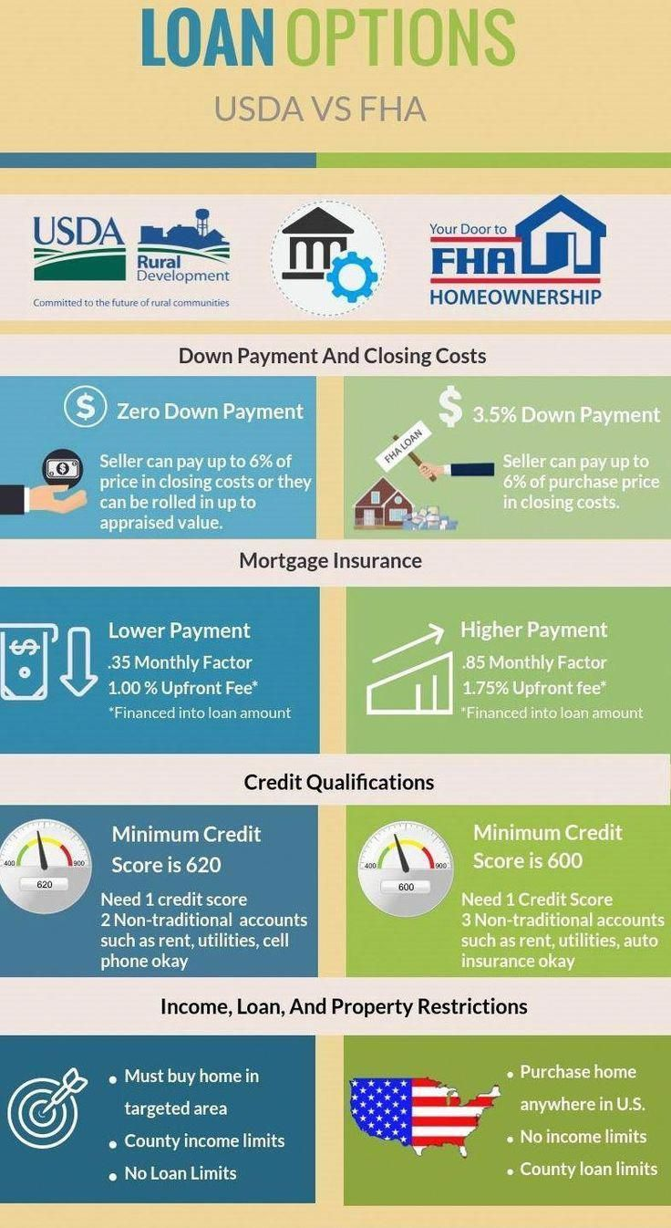 Reverse Mortgage Retirement Mortgage Images Mortgagebanner Mortgagelenderhumor Mortgagebroker In 2020 Buying First Home Mortgage Tips Buying Your First Home