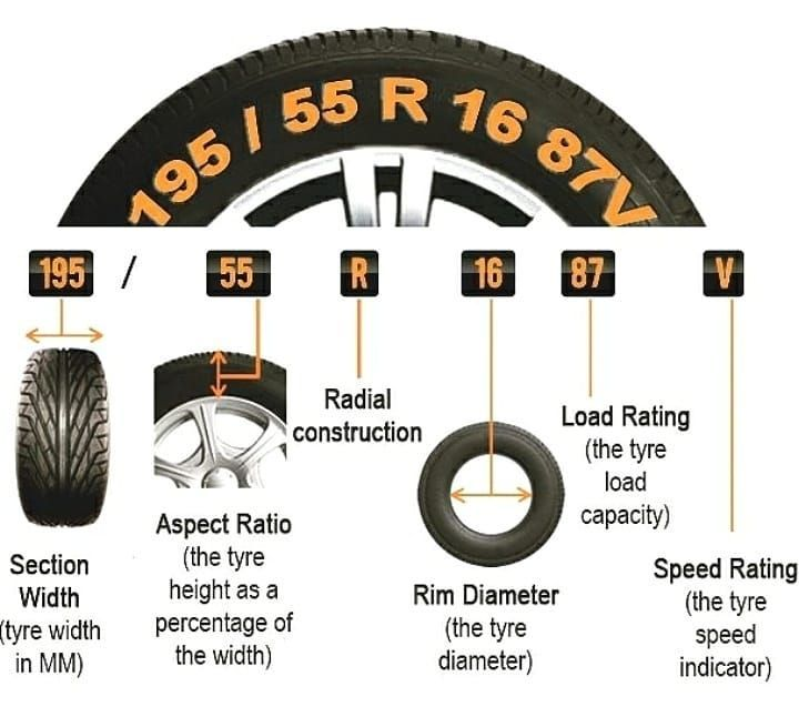 Automobile Engineers Bro On Instagram Know Your Tyre Tyre Size Car Maintenance Tire Specification
