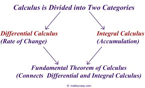how to find rate of change calculus