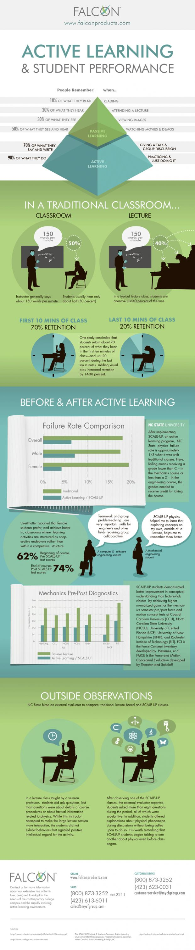 Active Learning and Student Performance Infographic