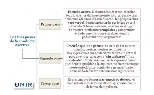 Los tres pasos de la conducta asertiva #asertividad
